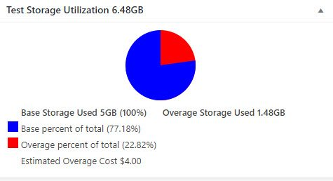 Image of Overage Storage Pie Chart
